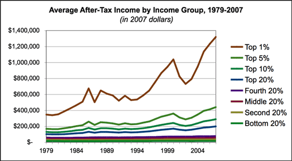 graph avg inc by grp 2007